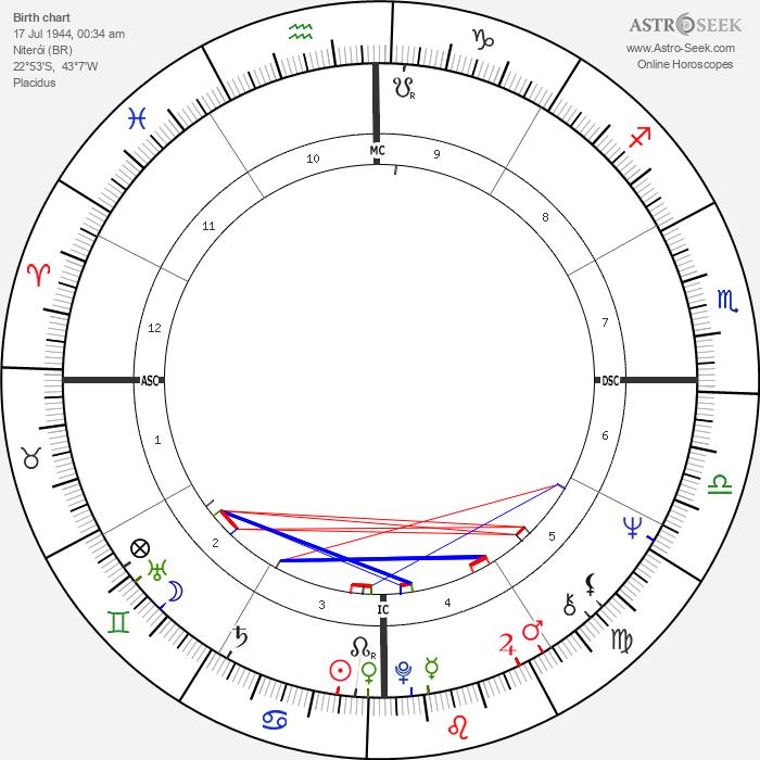 Ronnie Von - Astrology Natal Birth Chart