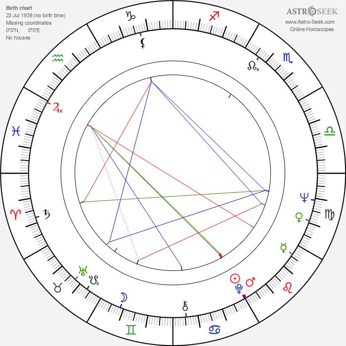 Ronny Cox - Astrology Natal Birth Chart