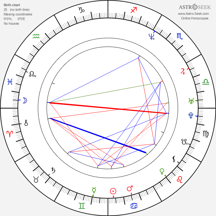 Roope Latvala - Astrology Natal Birth Chart