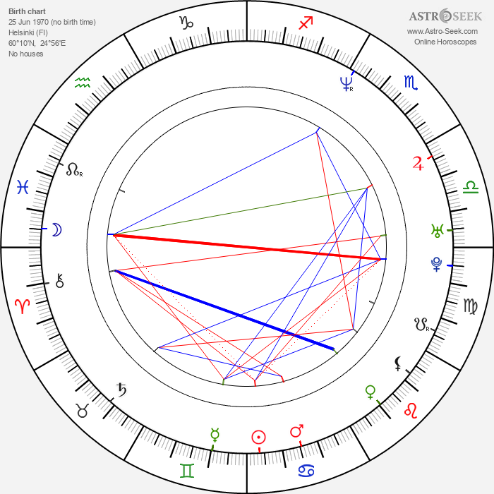 Roope Latvala - Astrology Natal Birth Chart