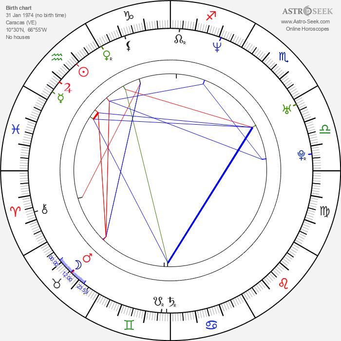 Roque Valero - Astrology Natal Birth Chart