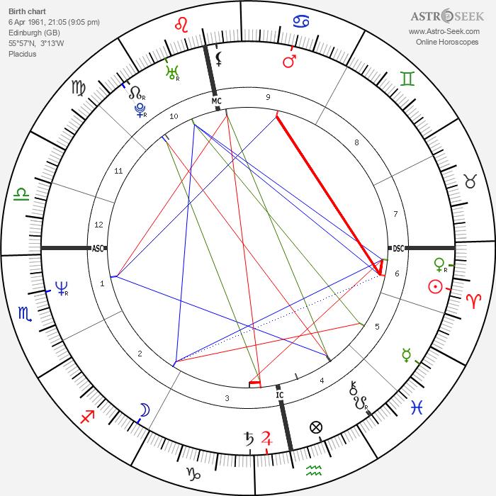 Rory Bremner - Astrology Natal Birth Chart