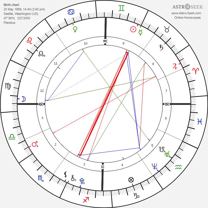 Rory John Gates - Astrology Natal Birth Chart