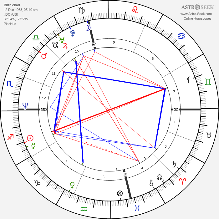 Rory Kennedy - Astrology Natal Birth Chart