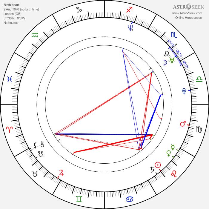 Rory MacGregor - Astrology Natal Birth Chart