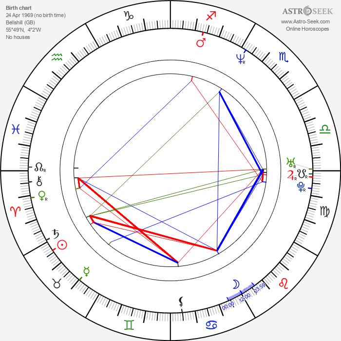 Rory McCann - Astrology Natal Birth Chart