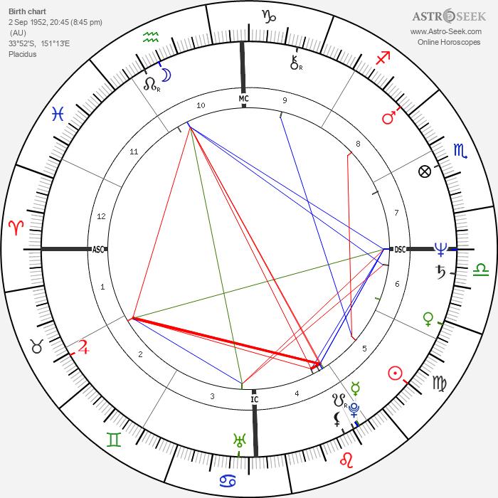 Ros Reines - Astrology Natal Birth Chart