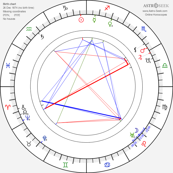 Rosa Albach-Retty - Astrology Natal Birth Chart