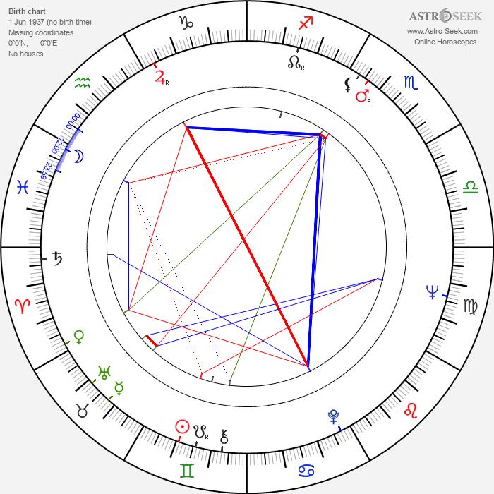 Rosaleen Linehan - Astrology Natal Birth Chart