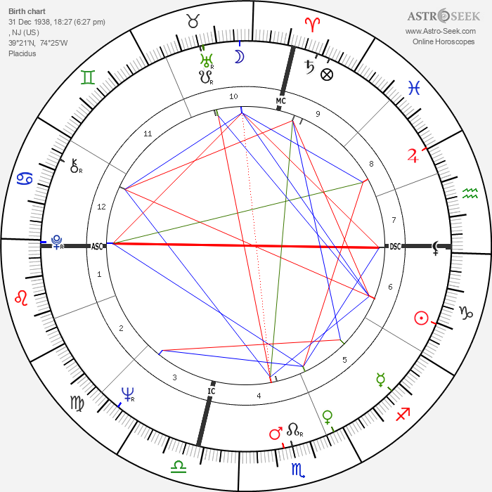 Rosalind Cash - Astrology Natal Birth Chart