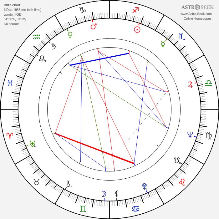 Rosalind Knight - Astrology Natal Birth Chart