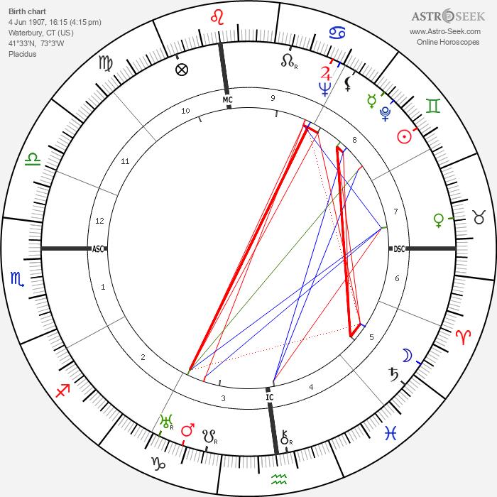 Rosalind Russell - Astrology Natal Birth Chart