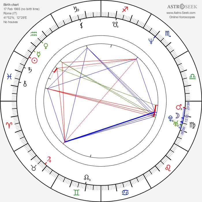 Rosalinda Celentano - Astrology Natal Birth Chart