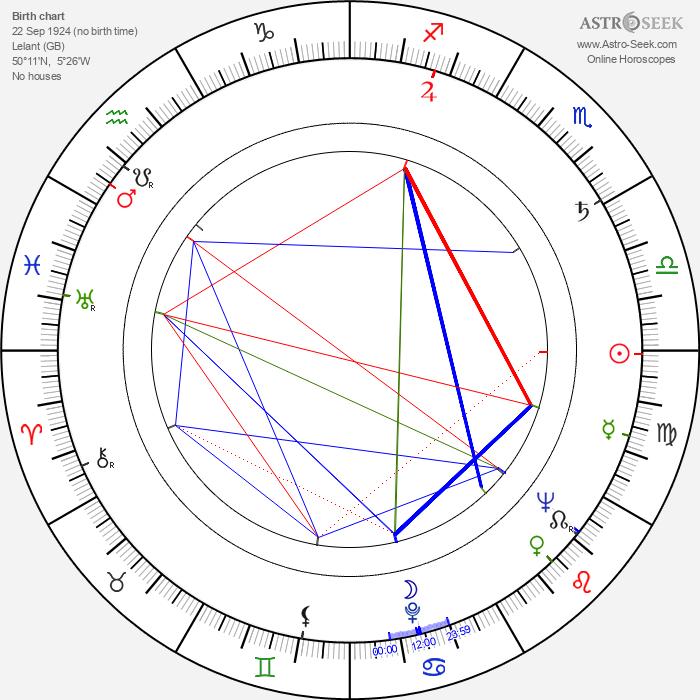 Rosamunde Pilcher - Astrology Natal Birth Chart
