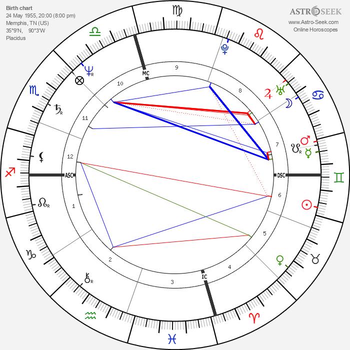 Rosanne Cash - Astrology Natal Birth Chart
