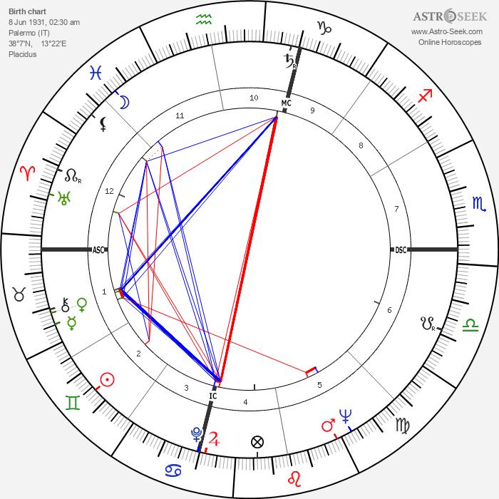 Rosario Nicoletti - Astrology Natal Birth Chart