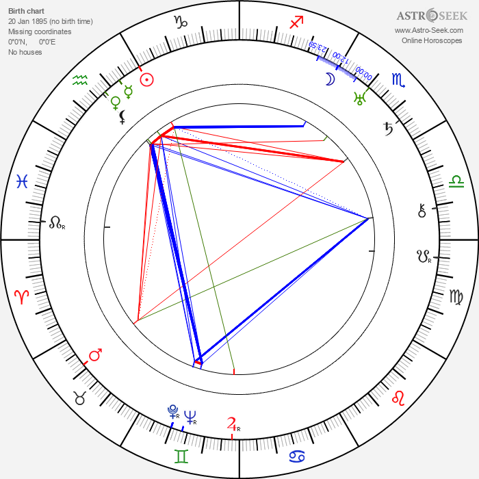 Roscoe Ates - Astrology Natal Birth Chart