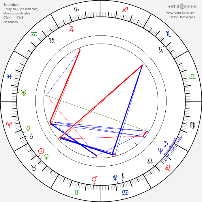 Roscoe Lee Browne - Astrology Natal Birth Chart