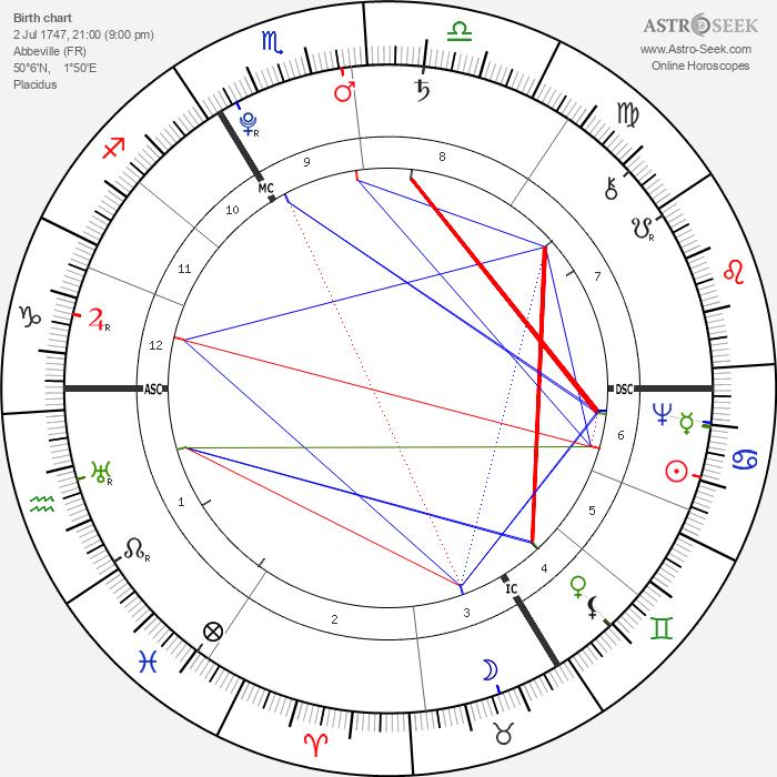 Rose Bertin - Astrology Natal Birth Chart