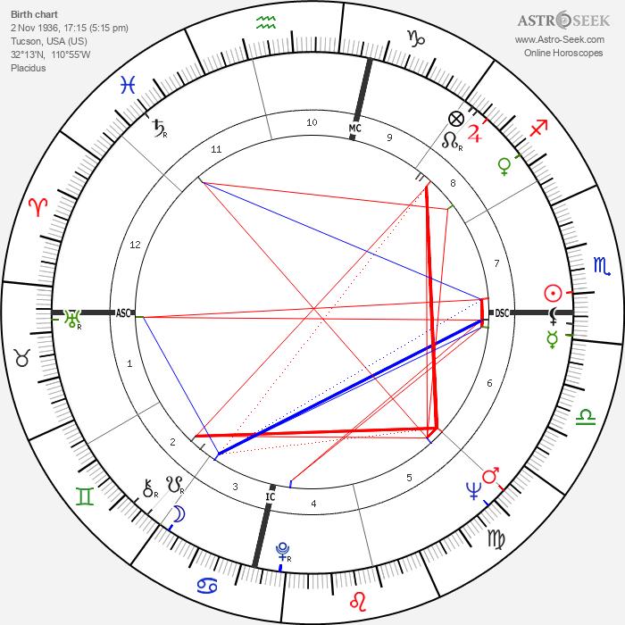 Rose Bird - Astrology Natal Birth Chart