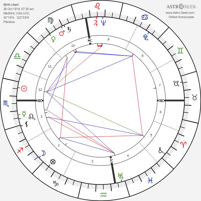 Rose Dorrance Besar - Astrology Natal Birth Chart