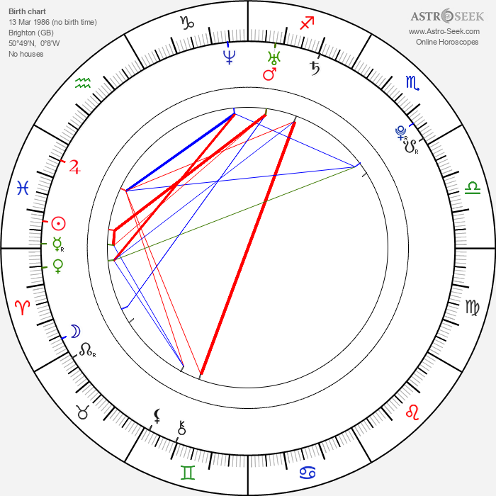 Rose Elinor Dougall - Astrology Natal Birth Chart