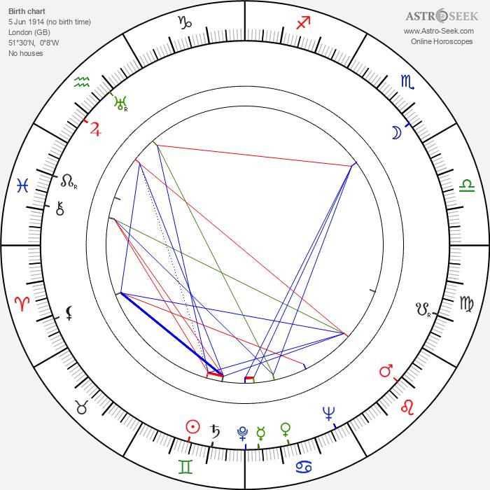 Rose Hill - Astrology Natal Birth Chart