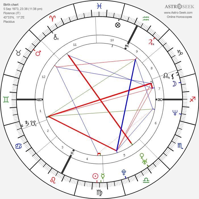 Rose McGowan - Astrology Natal Birth Chart