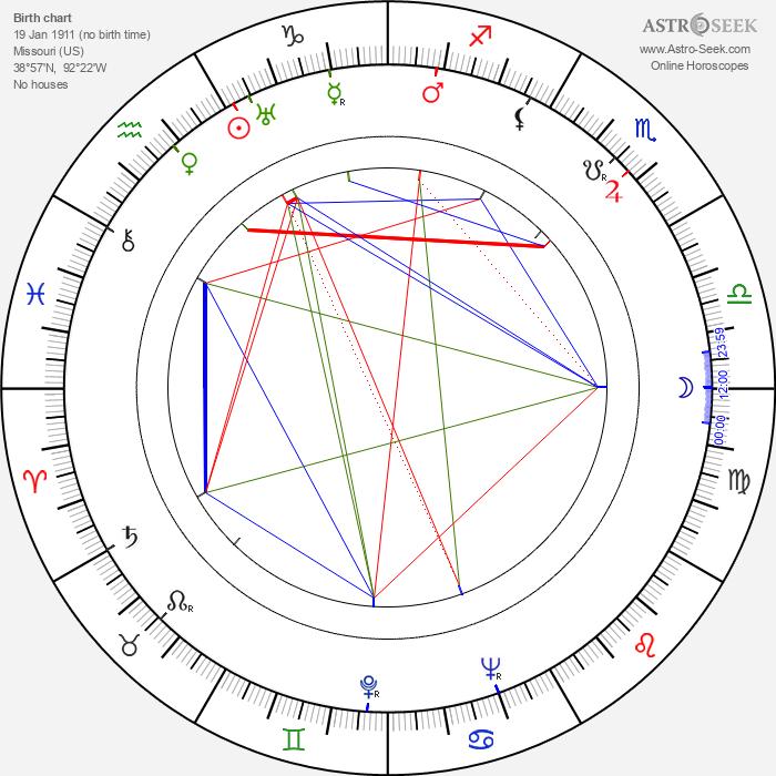 Rose Parenti - Astrology Natal Birth Chart