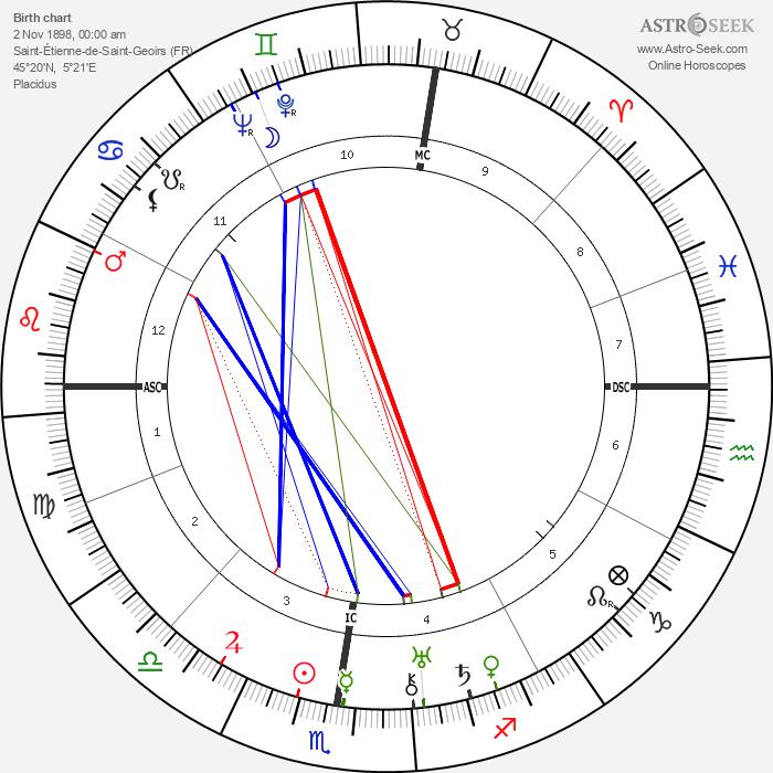 Rose Valland - Astrology Natal Birth Chart
