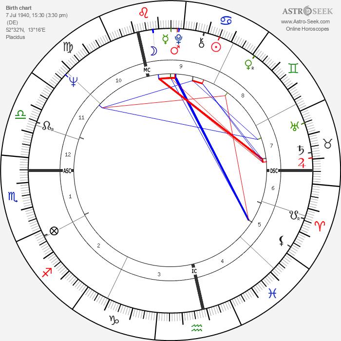Rosel Zech - Astrology Natal Birth Chart