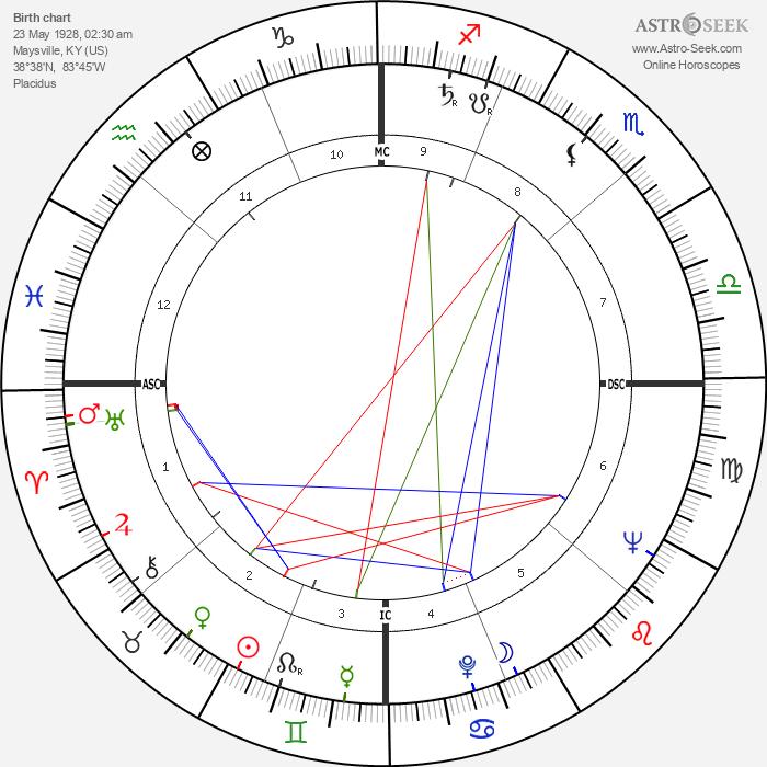 Rosemary Clooney - Astrology Natal Birth Chart