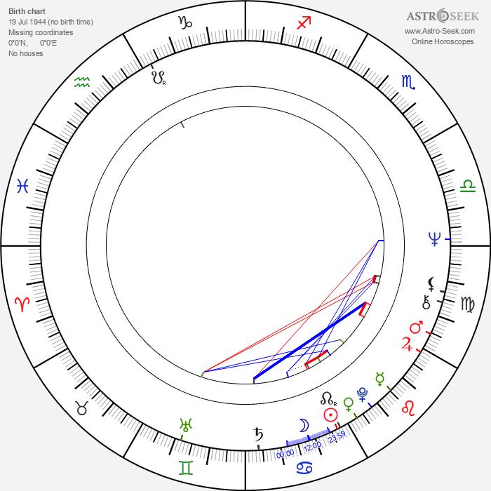 Rosemary Dexter - Astrology Natal Birth Chart