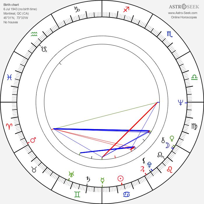 Rosemary Forsyth - Astrology Natal Birth Chart