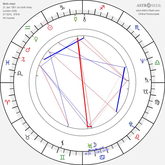 Rosemary Shrager - Astrology Natal Birth Chart