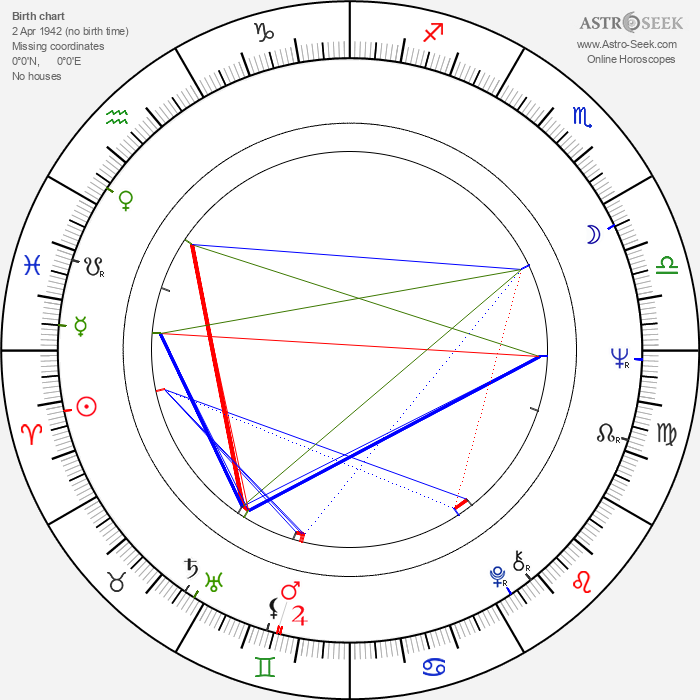 Roshan Seth - Astrology Natal Birth Chart