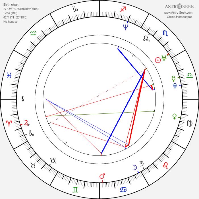 Rositza Chorbadjiska - Astrology Natal Birth Chart