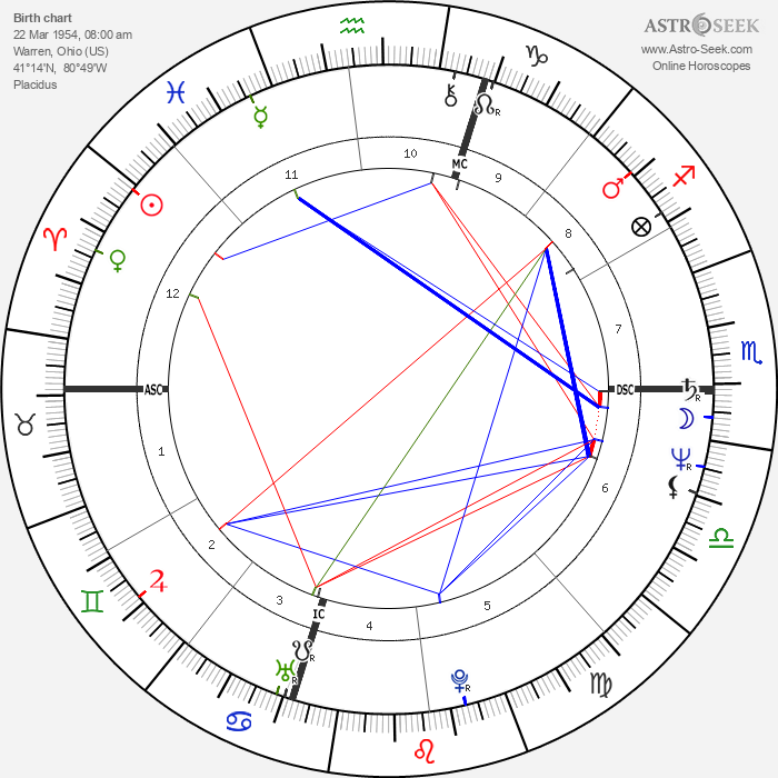 Ross Browner - Astrology Natal Birth Chart