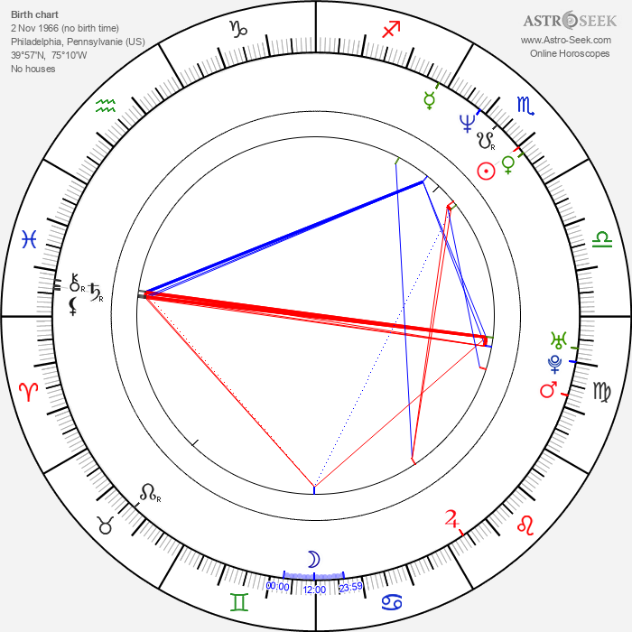 Ross Gibby - Astrology Natal Birth Chart