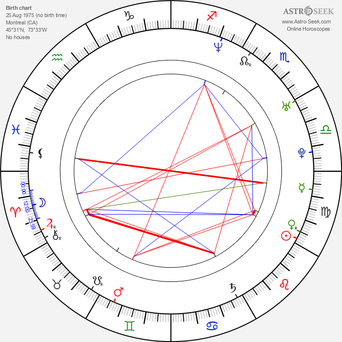 Ross Hull - Astrology Natal Birth Chart