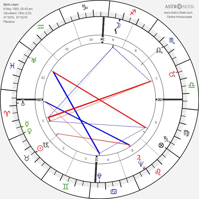 Ross Hunter - Astrology Natal Birth Chart