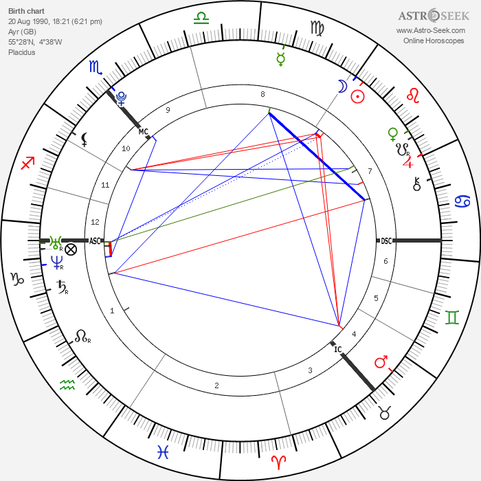 Ross Irvine - Astrology Natal Birth Chart