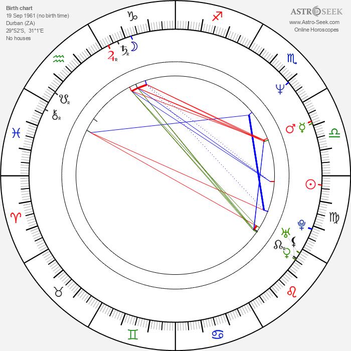 Ross Kettle - Astrology Natal Birth Chart