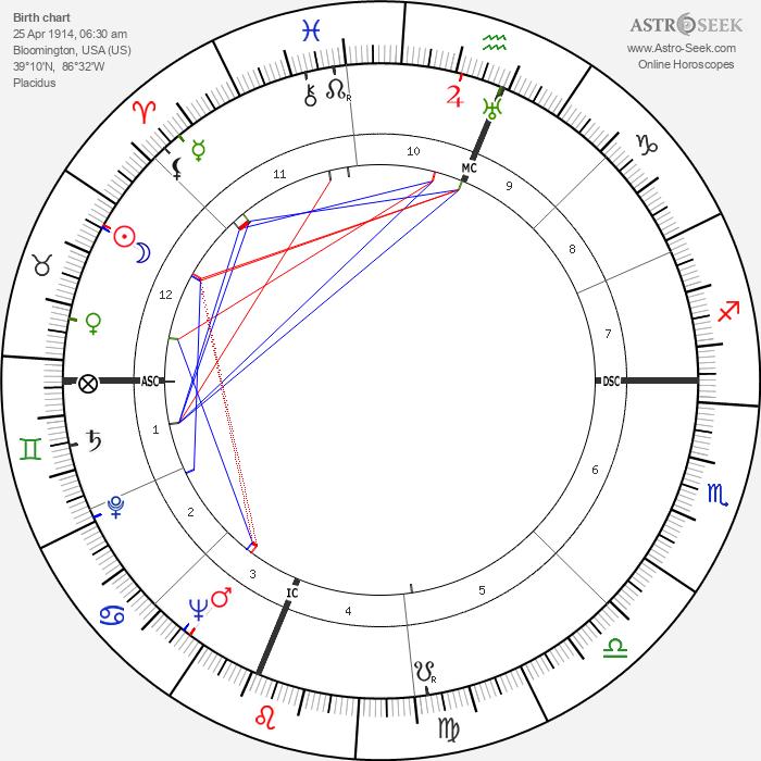 Ross Lockridge - Astrology Natal Birth Chart