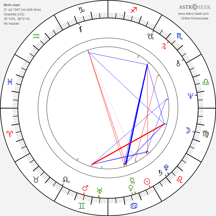 Ross McElwee - Astrology Natal Birth Chart