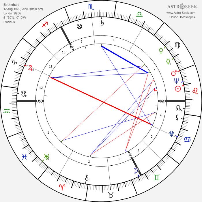 Ross McWhirter - Astrology Natal Birth Chart