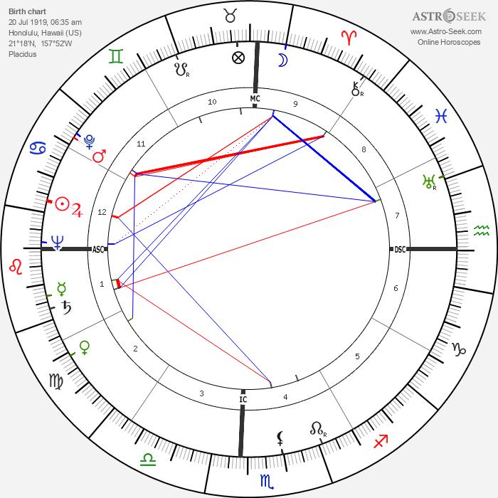 Ross T. Dwyer - Astrology Natal Birth Chart