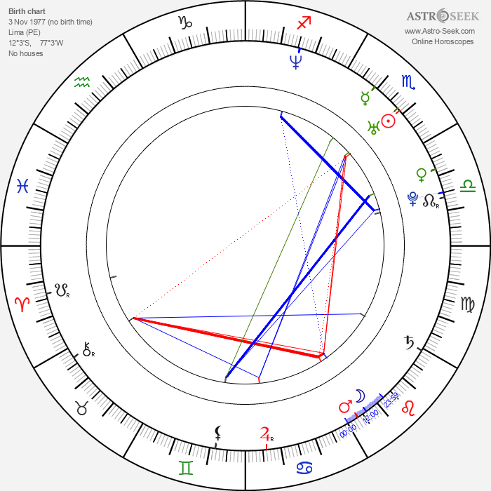 Rossana Fernández Maldonado - Astrology Natal Birth Chart