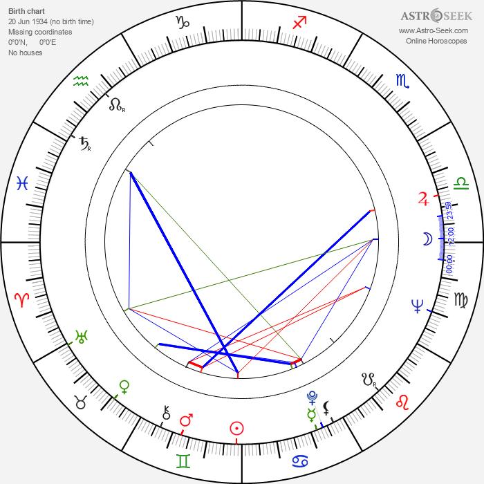 Rossana Podestà - Astrology Natal Birth Chart