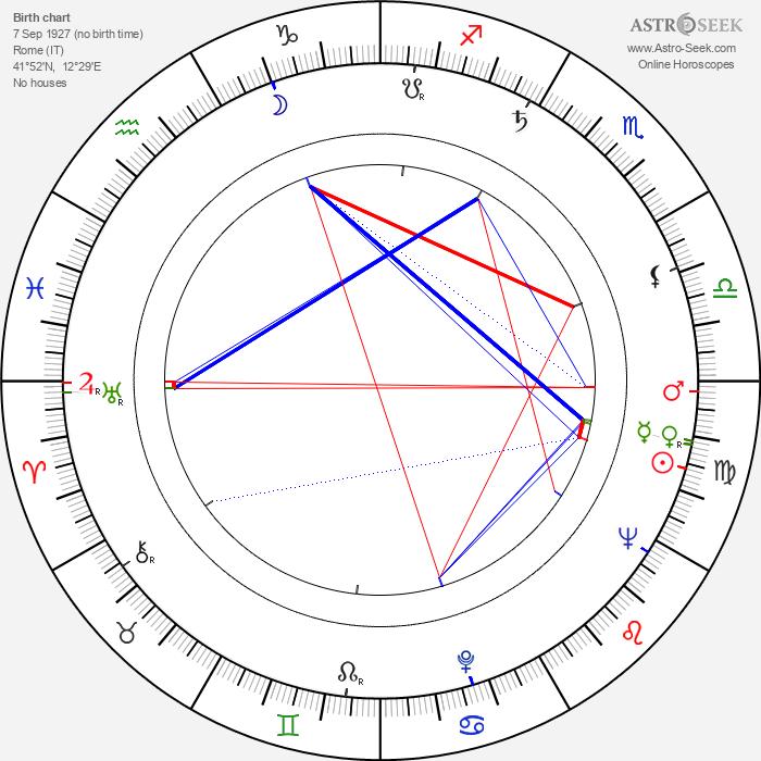 Rossana Rory - Astrology Natal Birth Chart